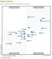 gartner-2017-magic-quadrant-graph.png